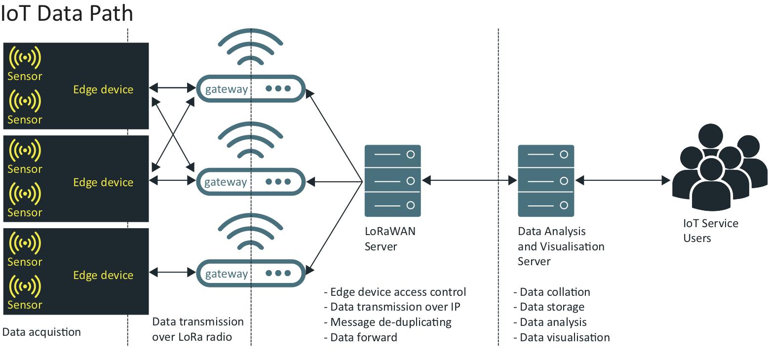 Data-path Diagram
